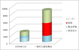 コスパ LOTION1.25